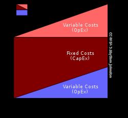 250px-Cloud_computing_economics