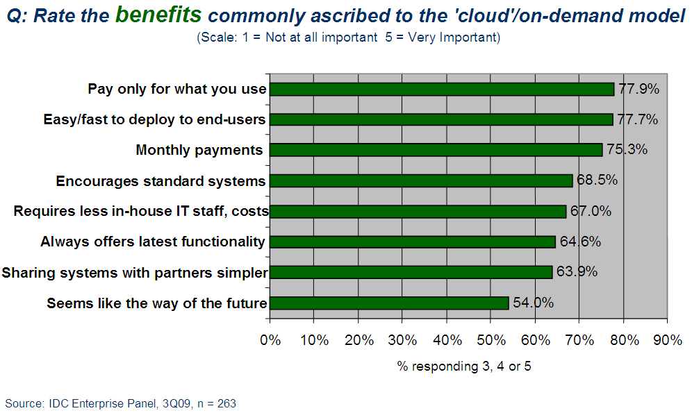 idc_cloud_benefits_2009