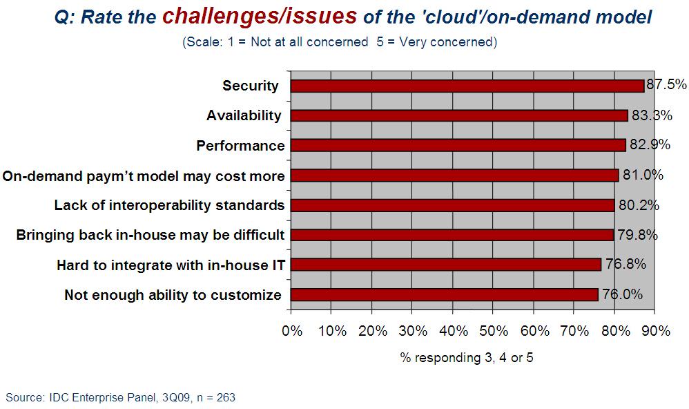 idc_cloud_challenges_2009